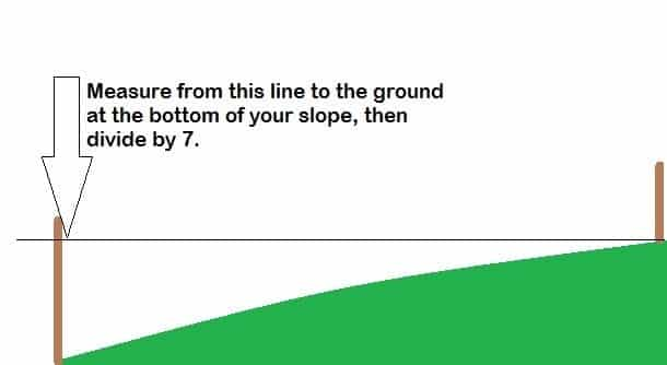 How to measure steps for a slope